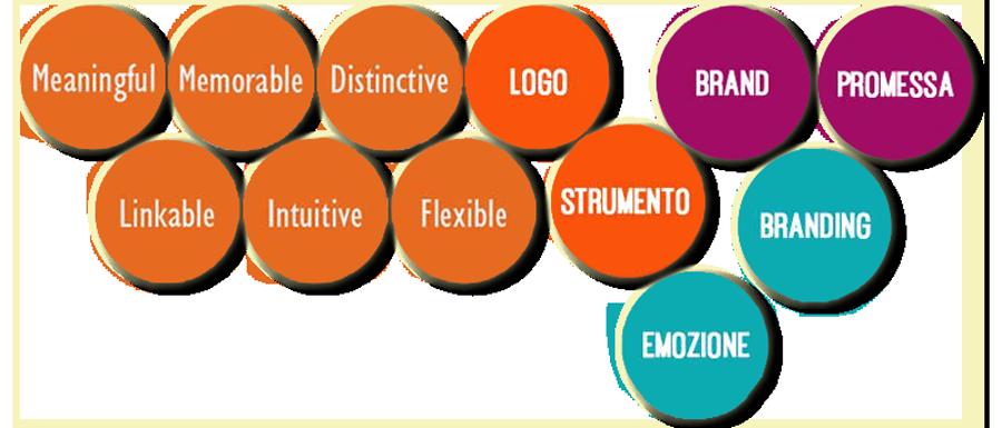 gli elementi del branding