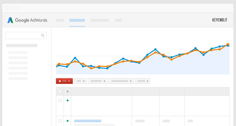 Google Adwords Sardegna