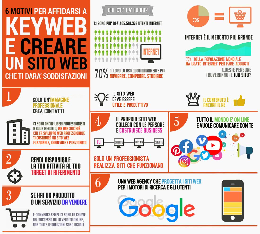 La creazione di un sito con Keyweb